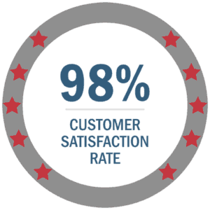 98% customer satisfaction rate
